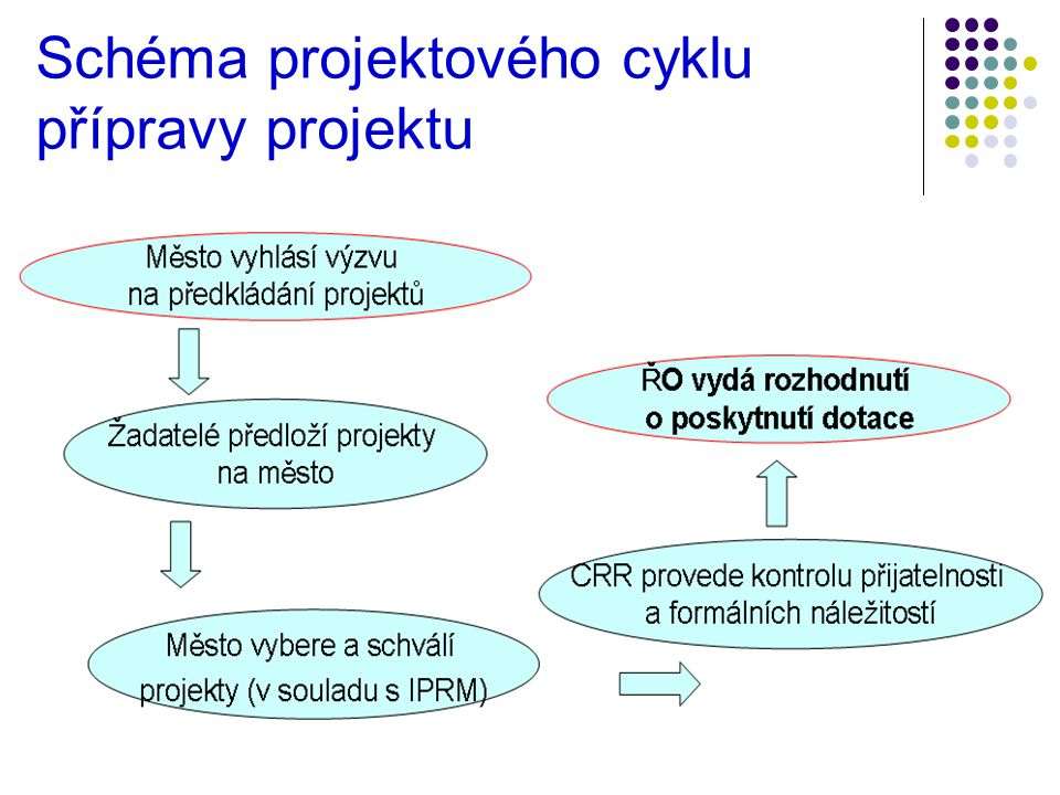 15 Schéma projektového cyklu přípravy projektu