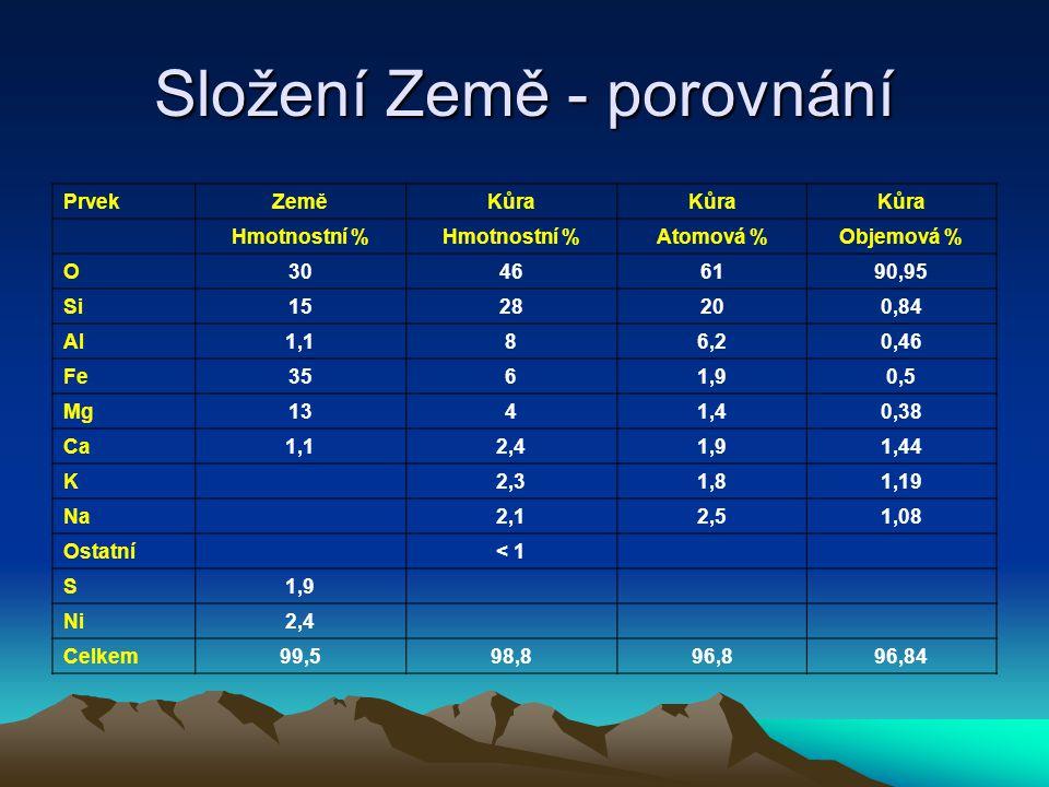 Složení Země - porovnání PrvekZeměKůra Hmotnostní % Atomová %Objemová % O30466190,95 Si1528200,84 Al1,186,20,46 Fe3561,90,5 Mg1341,40,38 Ca1,12,41,91,