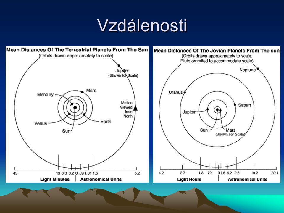 Základní údaje Vzdálenost (AU) Poloměr (Země 1) Hmotnost (Země 1) Měsíce Hustota (g/cm 3 ) Průměrná T (°C) Tlak (bar) Složení atmosféry (%) Slunce0109332 80091.410 Merkur0.390.380.0505.43 179He 42, Na 42, O 2 15 Venuše0.720.950.8905.25 48292CO 2 96, N 2 3% Země1.01.00 15.52 151,013N 2 77, O 2 21 Mars1.50.530.1123.95 -630,007CO 2 95, N 2 3 Jupiter5.211318161.33 -1210,7H 90, He 10 Saturn9.5995180.69 -1251,4H 97, He 3 Uran19.2415 1.29 -1931,2H 83, He 15, CH 4 2 Neptun30.141781.64 -1800,001H 85, He 13, CH 4 2 Pluto39.50.180.00212.03