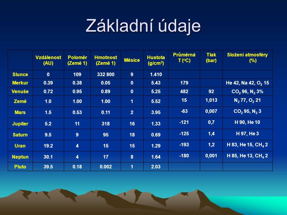 Základní údaje Vzdálenost (AU) Poloměr (Země 1) Hmotnost (Země 1) Měsíce Hustota (g/cm 3 ) Průměrná T (°C) Tlak (bar) Složení atmosféry (%) Slunce0109
