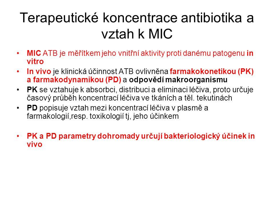 Terapeutické koncentrace antibiotika a vztah k MIC MIC ATB je měřítkem jeho vnitřní aktivity proti danému patogenu in vitro In vivo je klinická účinno