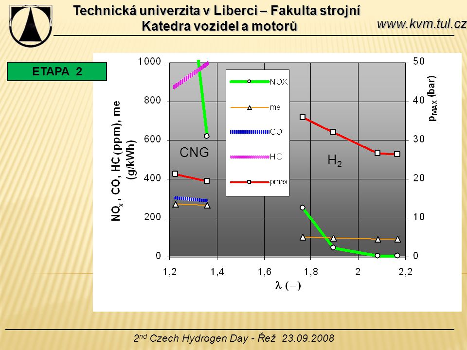 Technická univerzita v Liberci – Fakulta strojní Katedra vozidel a motorů 2 nd Czech Hydrogen Day - Řež 23.09.2008 www.kvm.tul.cz ETAPA 3