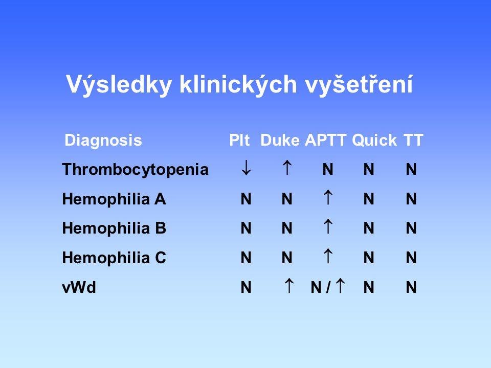 Výsledky klinických vyšetření DiagnosisPltDuke APTT Quick TT Thrombocytopenia  NNN Hemophilia ANN  NN Hemophilia BNN  NN Hemophilia CNN  NN vWdN  N /  NN