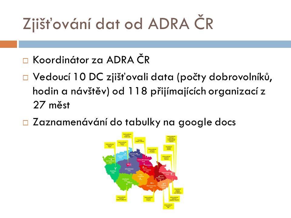 Zjišťování dat od ADRA ČR  Koordinátor za ADRA ČR  Vedoucí 10 DC zjišťovali data (počty dobrovolníků, hodin a návštěv) od 118 přijímajících organizací z 27 měst  Zaznamenávání do tabulky na google docs