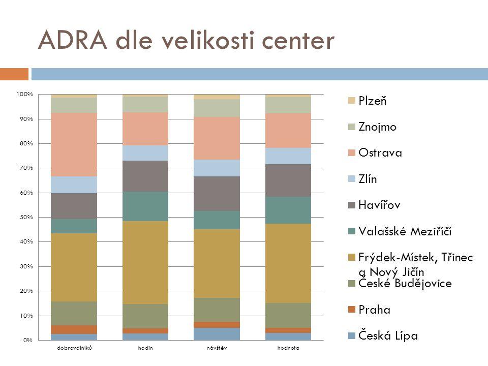 ADRA dle velikosti center