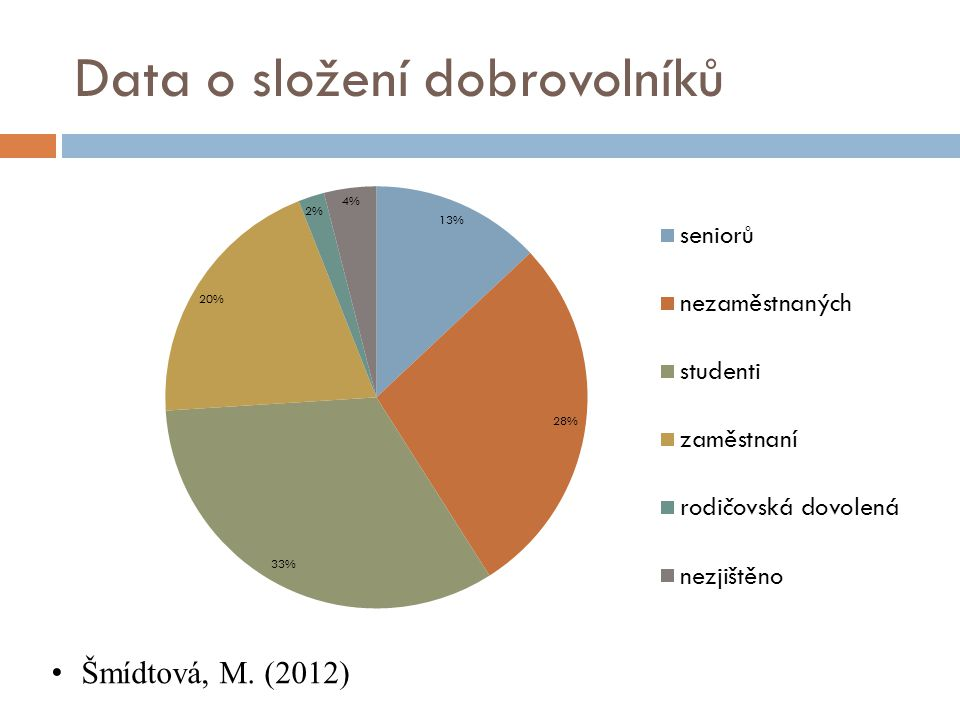 Data o složení dobrovolníků Šmídtová, M. (2012)
