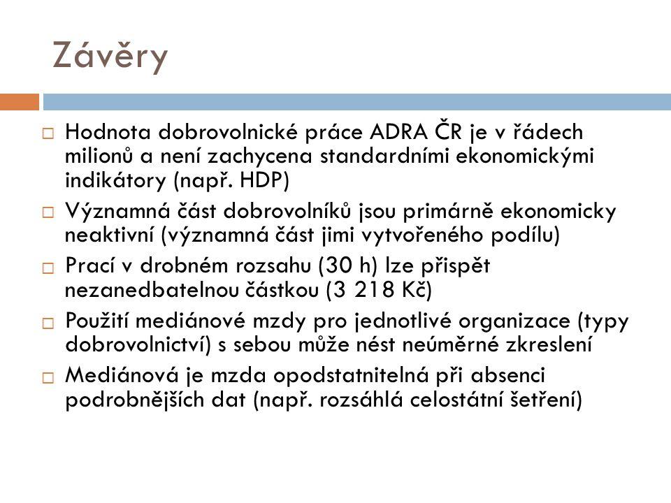 Závěry  Hodnota dobrovolnické práce ADRA ČR je v řádech milionů a není zachycena standardními ekonomickými indikátory (např.