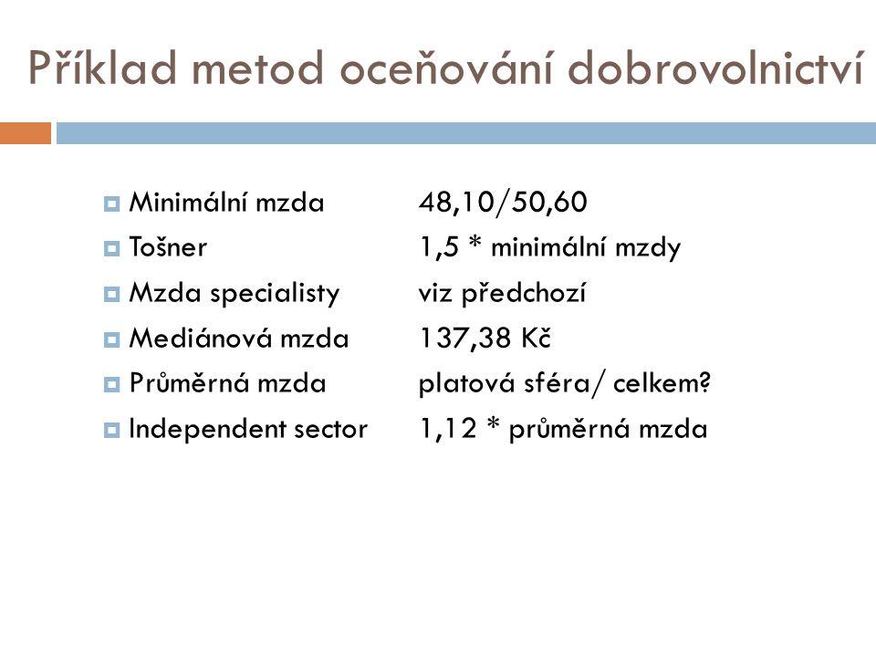 Příklad metod oceňování dobrovolnictví  Minimální mzda48,10/50,60  Tošner1,5 * minimální mzdy  Mzda specialistyviz předchozí  Mediánová mzda 137,38 Kč  Průměrná mzdaplatová sféra/ celkem.