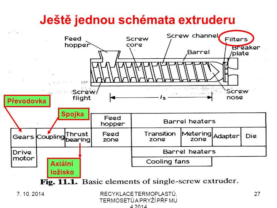 Ještě jednou schémata extruderu RECYKLACE TERMOPLASTŮ, TERMOSETŮ A PRYŽÍ PŘF MU 4 2014 27 Axiální ložisko Převodovka Spojka 7.