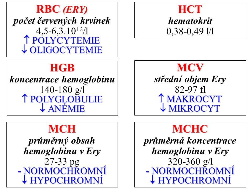 MCHC průměrná koncentrace hemoglobinu v Ery 320-360 g/l - NORMOCHROMNÍ  HYPOCHROMNÍ RBC (ERY) počet červených krvinek 4,5-6,3.10 12 /l  POLYCYTEMIE  OLIGOCYTEMIE HCT hematokrit 0,38-0,49 l/l HGB koncentrace hemoglobinu 140-180 g/l  POLYGLOBULIE  ANÉMIE MCV střední objem Ery 82-97 fl  MAKROCYT  MIKROCYT MCH průměrný obsah hemoglobinu v Ery 27-33 pg - NORMOCHROMNÍ  HYPOCHROMNÍ