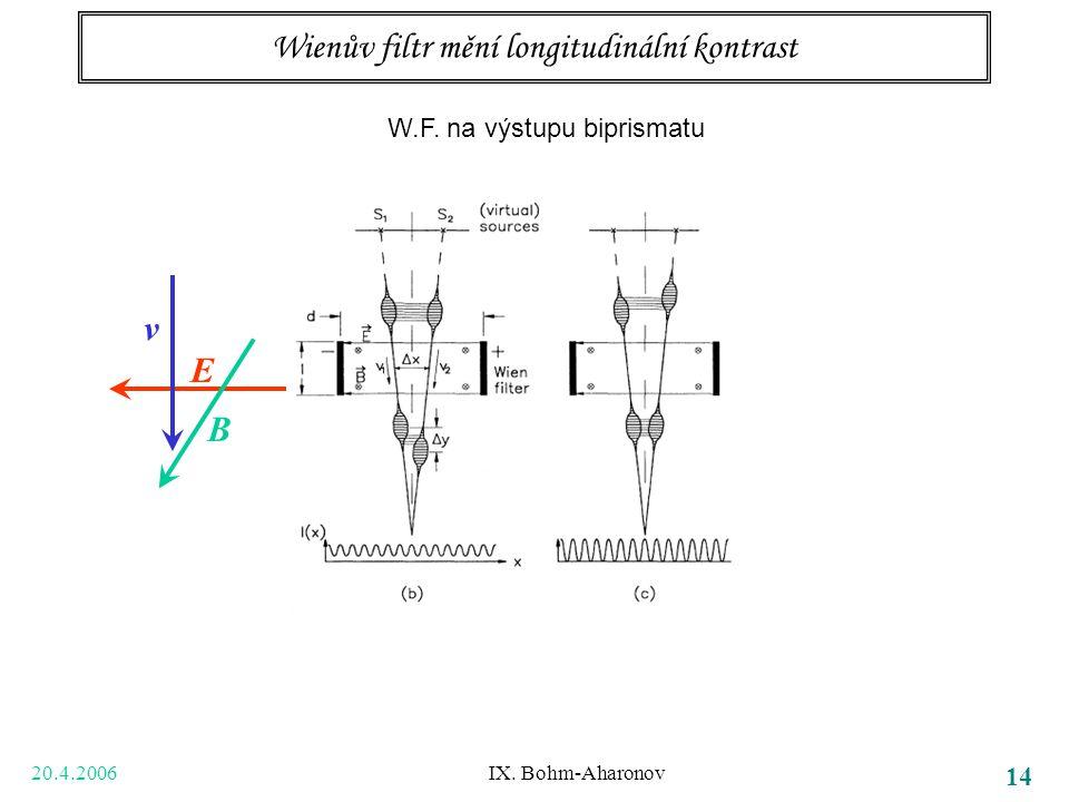 20.4.2006 IX. Bohm-Aharonov 14 Wienův filtr mění longitudinální kontrast v B E W.F. na výstupu biprismatu