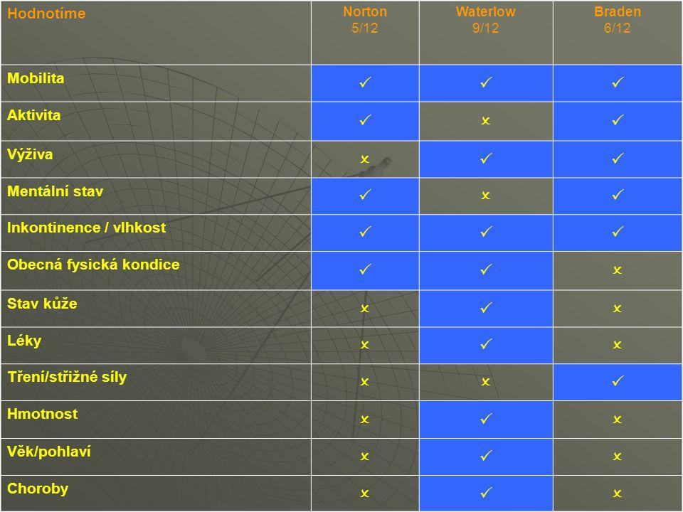 Hodnotíme Norton 5/12 Waterlow 9/12 Braden 6/12 Mobilita  Aktivita  Výživa  Mentální stav  Inkontinence / vlhkost  Obecná fysická kondi