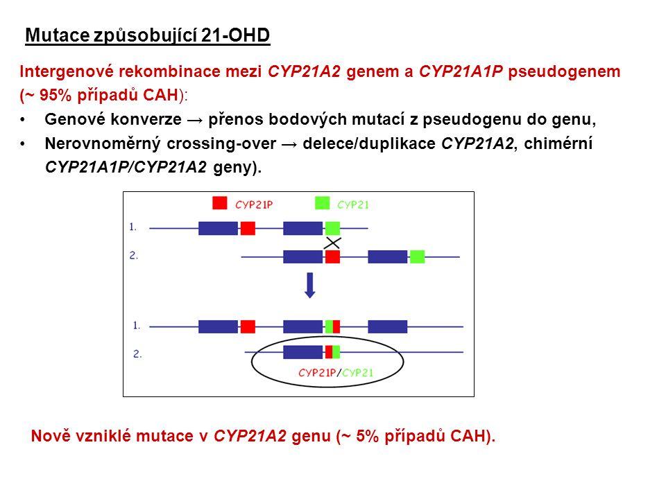Intergenové rekombinace mezi CYP21A2 genem a CYP21A1P pseudogenem (~ 95% případů CAH): Genové konverze → přenos bodových mutací z pseudogenu do genu,