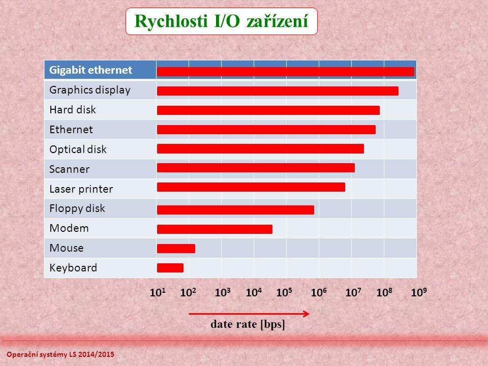 Rychlosti I/O zařízení Operační systémy LS 2014/2015 Gigabit ethernet Graphics display Hard disk Ethernet Optical disk Scanner Laser printer Floppy disk Modem Mouse Keyboard 10 1 10 2 10 3 10 4 10 5 10 6 10 7 10 8 10 9 date rate [bps]