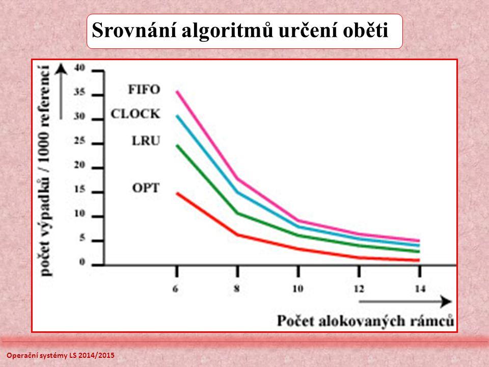 Srovnání algoritmů určení oběti Operační systémy LS 2014/2015