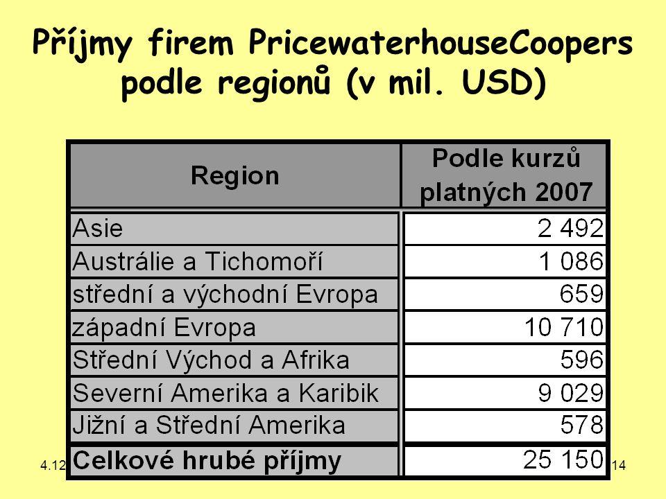 4.12. 200714 Příjmy firem PricewaterhouseCoopers podle regionů (v mil. USD)