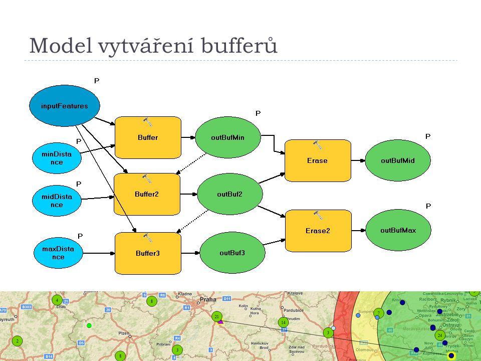 Model vytváření bufferů