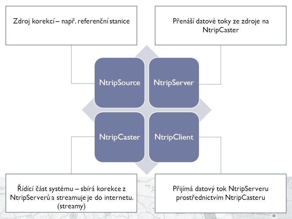 NtripSourceNtripServerNtripCasterNtripClient Zdroj korekcí – např. referenční stanicePřenáší datové toky ze zdroje na NtripCaster Řídící část systému