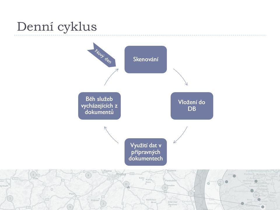 Denní cyklus Skenování Vložení do DB Využití dat v přípravných dokumentech Běh služeb vycházejících z dokumentů Nový den