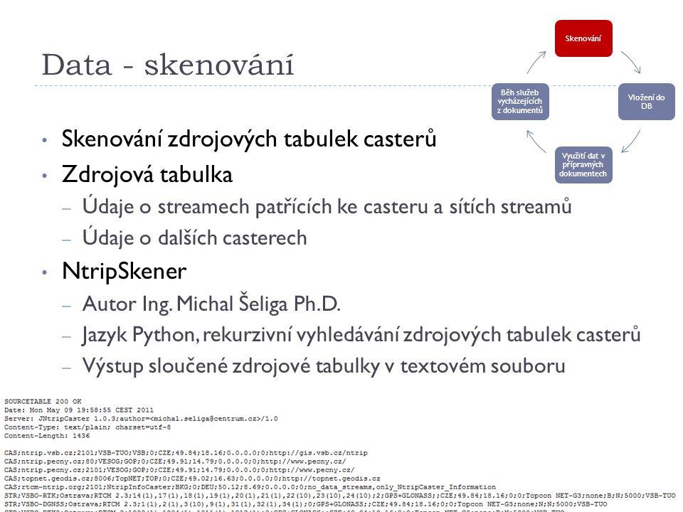Data - skenování Skenování zdrojových tabulek casterů Zdrojová tabulka – Údaje o streamech patřících ke casteru a sítích streamů – Údaje o dalších casterech NtripSkener – Autor Ing.