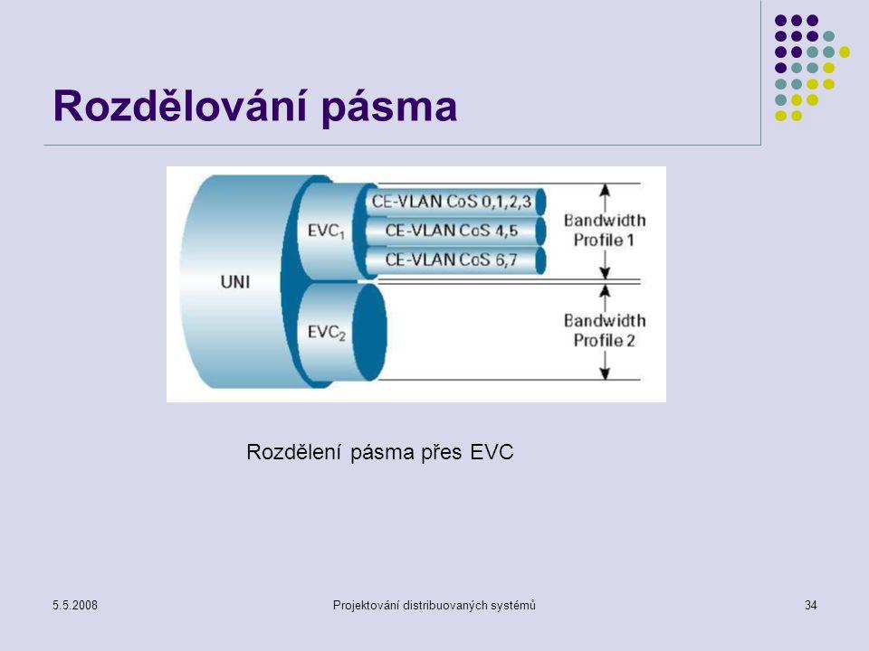 5.5.2008Projektování distribuovaných systémů34 Rozdělování pásma Rozdělení pásma přes EVC