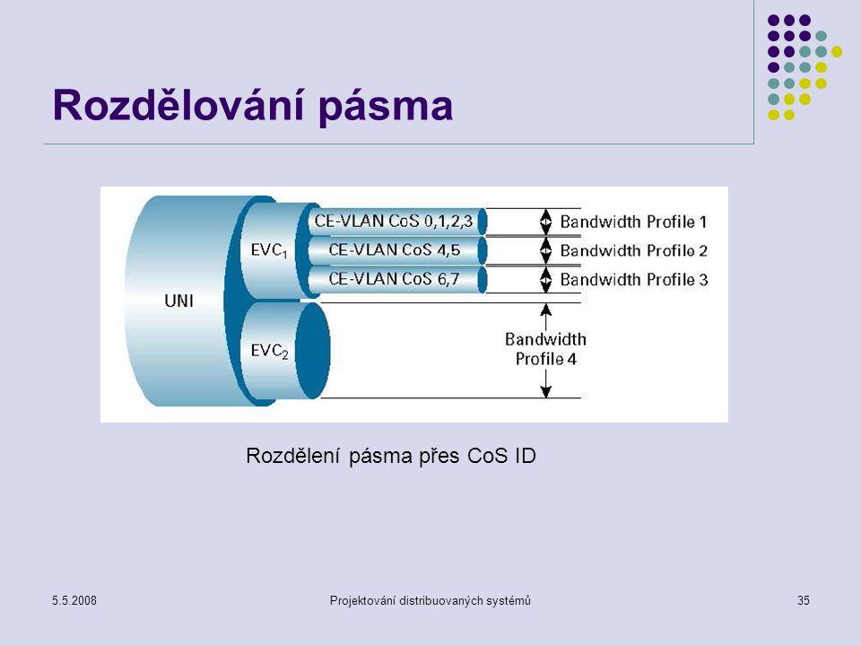 5.5.2008Projektování distribuovaných systémů35 Rozdělování pásma Rozdělení pásma přes CoS ID