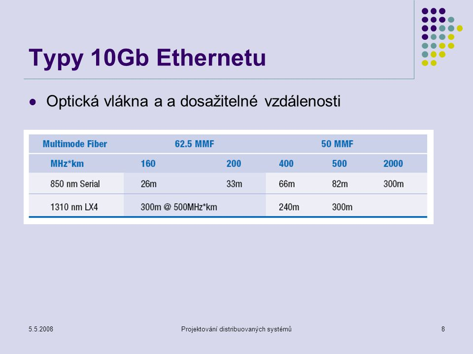 5.5.2008Projektování distribuovaných systémů9 Formát rámce Struktura rámce je zachována pro všechny typy Ethernetu stejná Liší se hlavně délkou datové části 10Mb/s - datová část 46 až 1500B 100Mb/s- datová část 46 až 1500B 1000Mb/s 1000BASE-X- min 416B 1000BASE-T- min 520B 10Gb/s- datová část 46 až 1500B