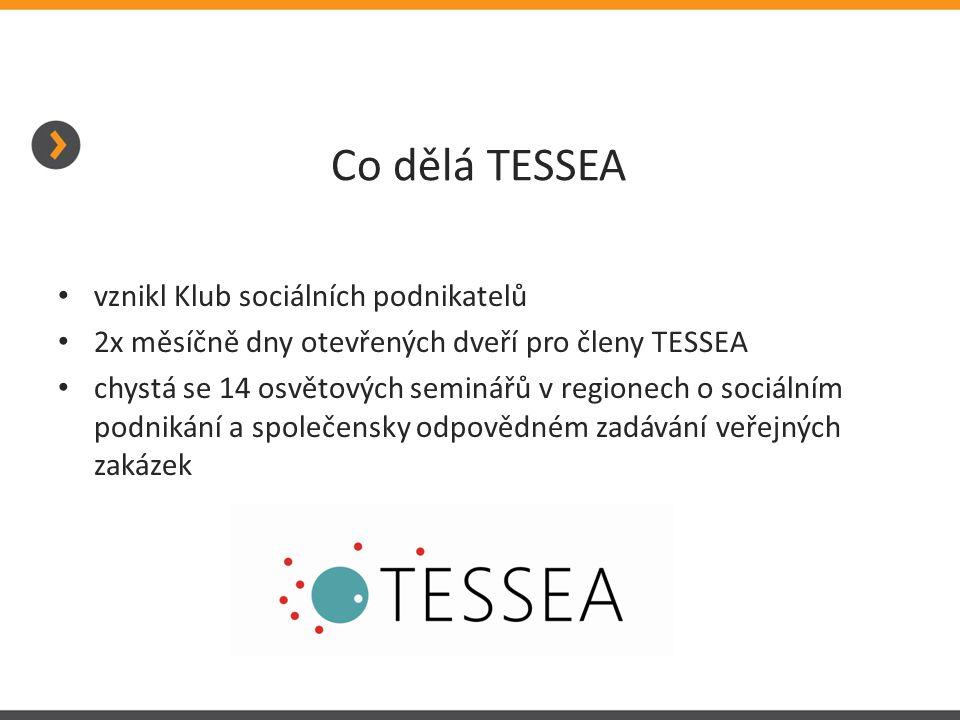 Co dělá TESSEA vznikl Klub sociálních podnikatelů 2x měsíčně dny otevřených dveří pro členy TESSEA chystá se 14 osvětových seminářů v regionech o sociálním podnikání a společensky odpovědném zadávání veřejných zakázek