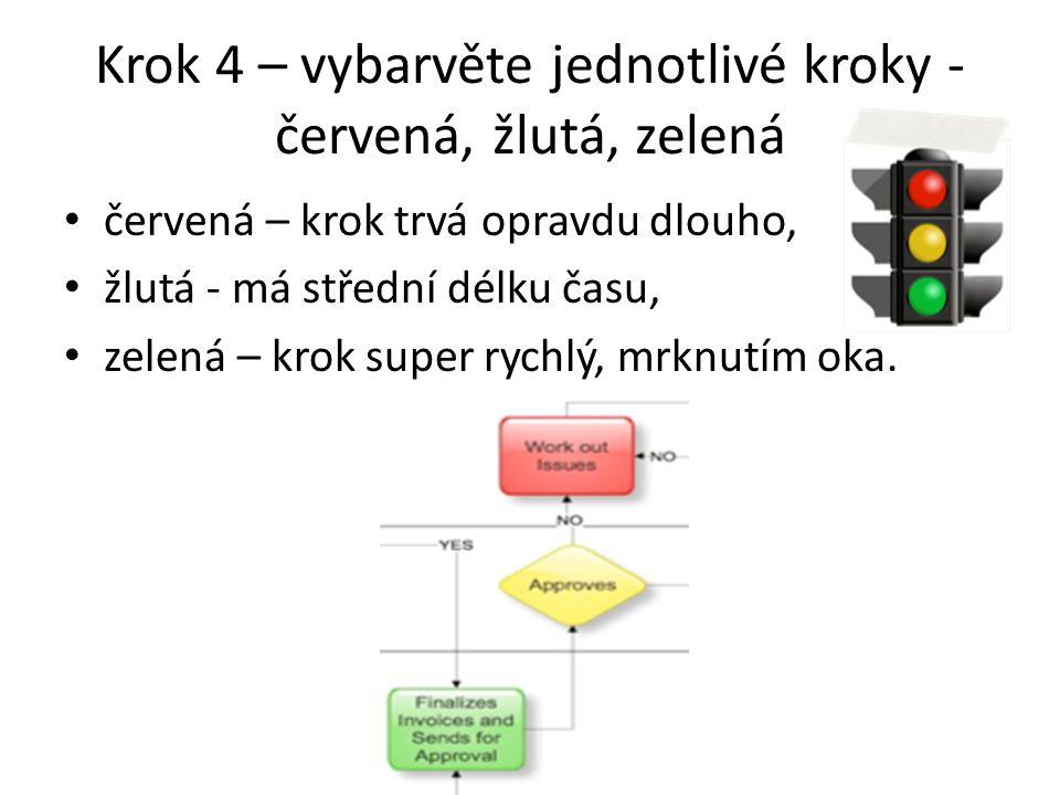 Krok 4 – vybarvěte jednotlivé kroky - červená, žlutá, zelená červená – krok trvá opravdu dlouho, žlutá - má střední délku času, zelená – krok super ry