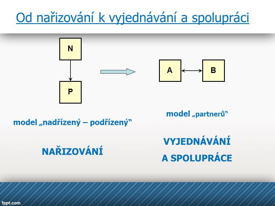"""N A P B model """"nadřízený – podřízený"""" NAŘIZOVÁNÍ model """"partnerů"""" VYJEDNÁVÁNÍ A SPOLUPRÁCE Od nařizování k vyjednávání a spolupráci"""
