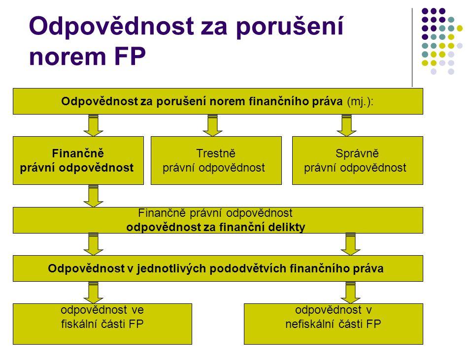 Odpovědnost za porušení norem FP Odpovědnost za porušení norem finančního práva (mj.): Finančně právní odpovědnost Trestně právní odpovědnost Správně právní odpovědnost Finančně právní odpovědnost odpovědnost za finanční delikty Odpovědnost v jednotlivých pododvětvích finančního práva odpovědnost ve fiskální části FP odpovědnost v nefiskální části FP