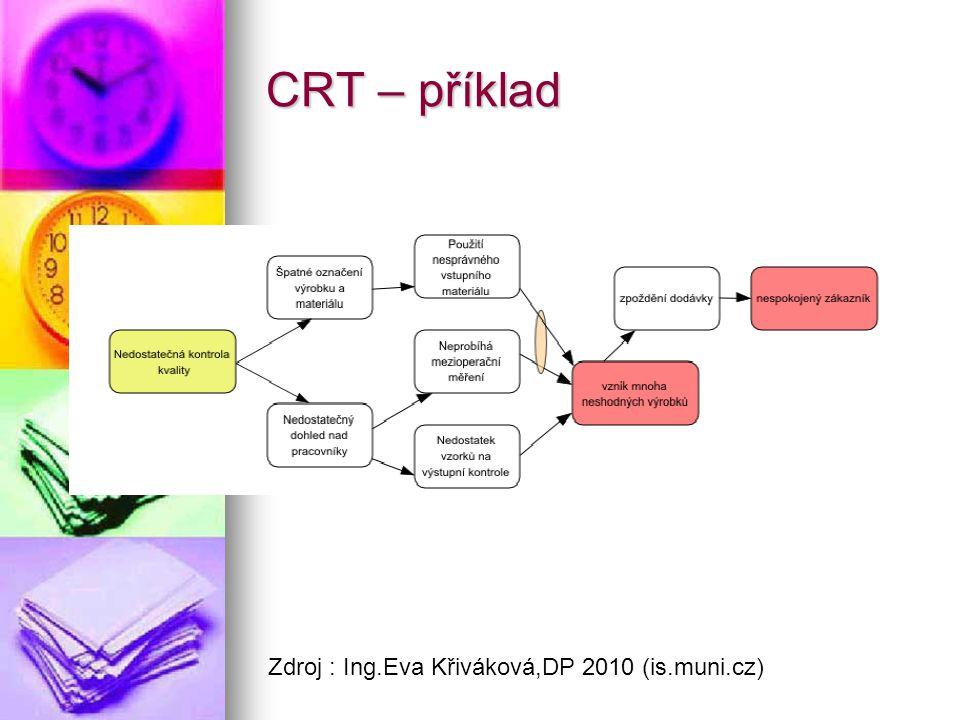 CRT – příklad Zdroj : Ing.Eva Křiváková,DP 2010 (is.muni.cz)