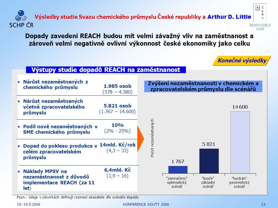 RESPONSIBLE CARE 1 Výsledky studie Svazu chemického průmyslu České republiky a Arthur D. Little Dopady zavedení REACH budou mít velmi závažný vliv na