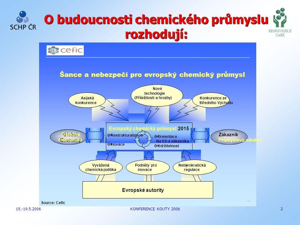 O budoucnosti chemického průmyslu rozhodují:  Restrukturalizace  Inovace Šance a nebezpečí pro evropský chemický průmysl RESPONSIBLE CARE 15.-