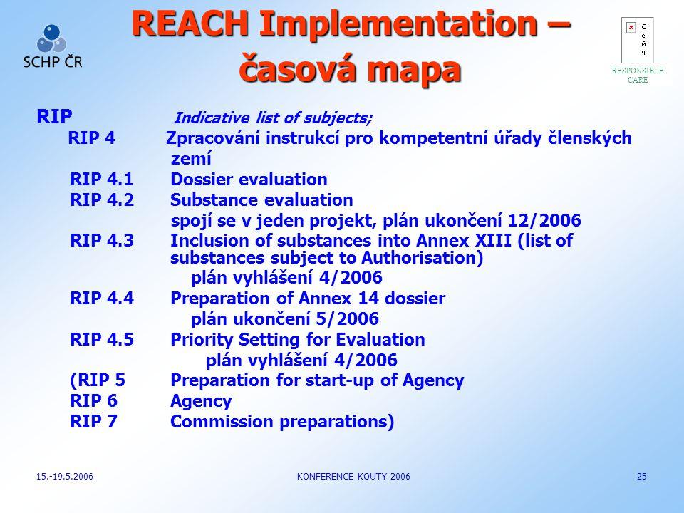 REACH Implementation – časová mapa RIP Indicative list of subjects; RIP 4 Zpracování instrukcí pro kompetentní úřady členských zemí RIP 4.1Dossier eva