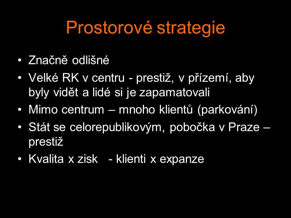 Prostorové strategie Značně odlišné Velké RK v centru - prestiž, v přízemí, aby byly vidět a lidé si je zapamatovali Mimo centrum – mnoho klientů (par