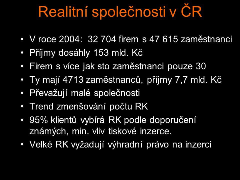 Realitní společnosti v ČR V roce 2004: 32 704 firem s 47 615 zaměstnanci Příjmy dosáhly 153 mld. Kč Firem s více jak sto zaměstnanci pouze 30 Ty mají