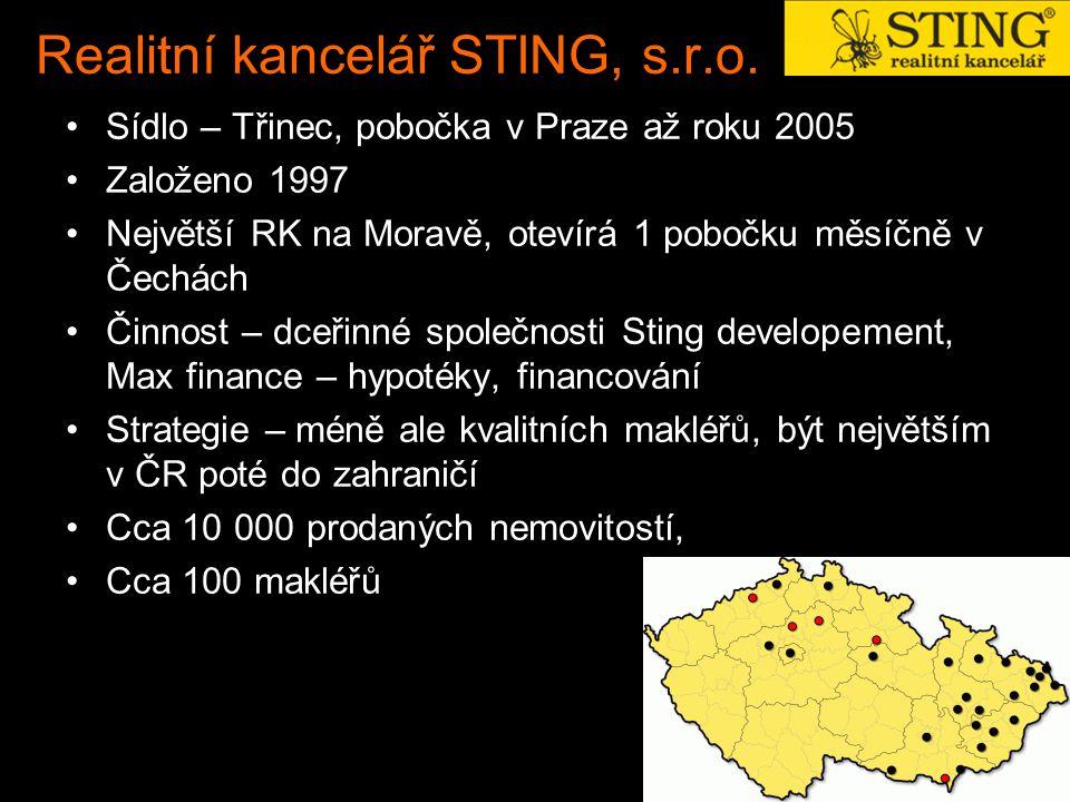 Realitní kancelář STING, s.r.o. Sídlo – Třinec, pobočka v Praze až roku 2005 Založeno 1997 Největší RK na Moravě, otevírá 1 pobočku měsíčně v Čechách