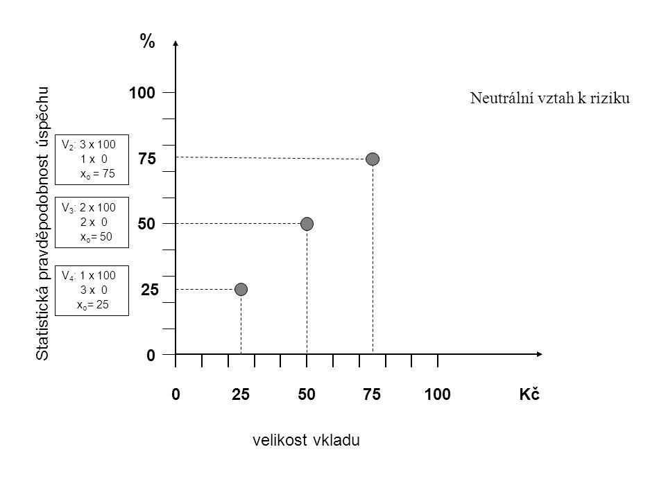 100 0 50 % 0 100Kč Statistická pravděpodobnost úspěchu velikost vkladu Neutrální vztah k riziku 25 75 2575 V 2 : 3 x 100 1 x 0 x o = 75 V 3 : 2 x 100 2 x 0 x o = 50 V 4 : 1 x 100 3 x 0 x o = 25