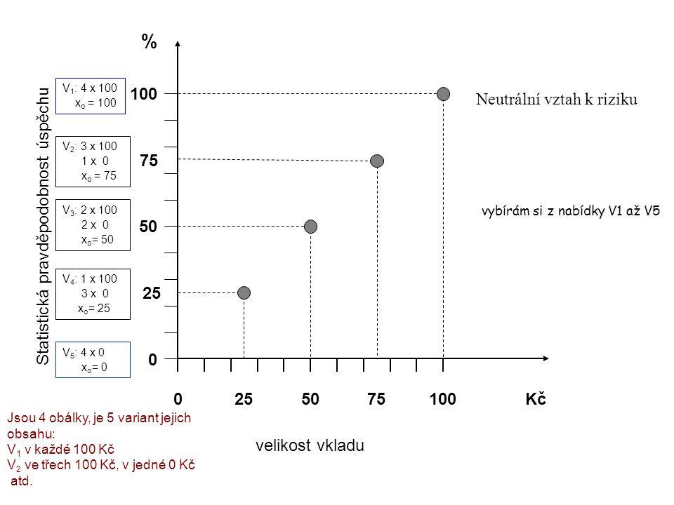 100 0 50 % 0 100Kč Statistická pravděpodobnost úspěchu velikost vkladu Neutrální vztah k riziku 25 75 2575 V 1 : 4 x 100 x o = 100 V 2 : 3 x 100 1 x 0 x o = 75 V 3 : 2 x 100 2 x 0 x o = 50 V 4 : 1 x 100 3 x 0 x o = 25 V 5 : 4 x 0 x o = 0 vybírám si z nabídky V1 až V5 Jsou 4 obálky, je 5 variant jejich obsahu: V 1 v každé 100 Kč V 2 ve třech 100 Kč, v jedné 0 Kč atd.