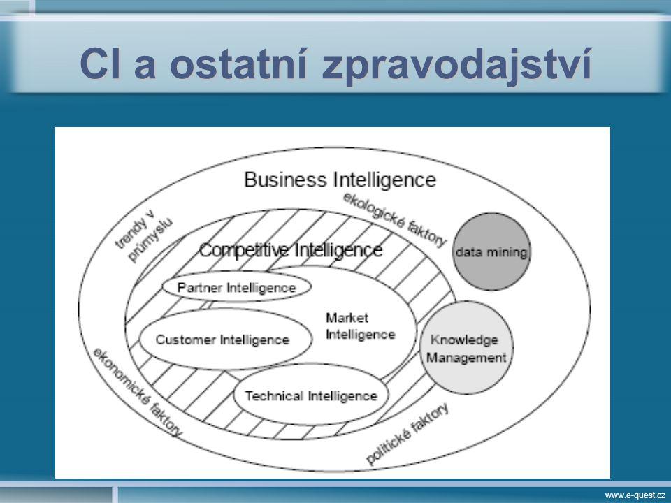 www.e-quest.cz CI a ostatní zpravodajství