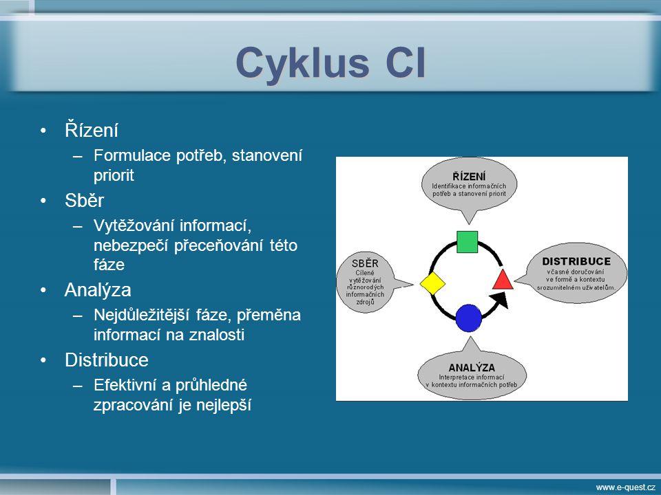 www.e-quest.cz Cyklus CI Řízení –Formulace potřeb, stanovení priorit Sběr –Vytěžování informací, nebezpečí přeceňování této fáze Analýza –Nejdůležitější fáze, přeměna informací na znalosti Distribuce –Efektivní a průhledné zpracování je nejlepší