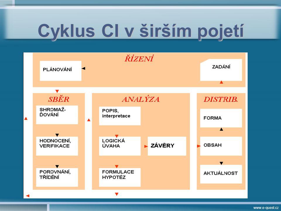 www.e-quest.cz Cyklus CI v širším pojetí