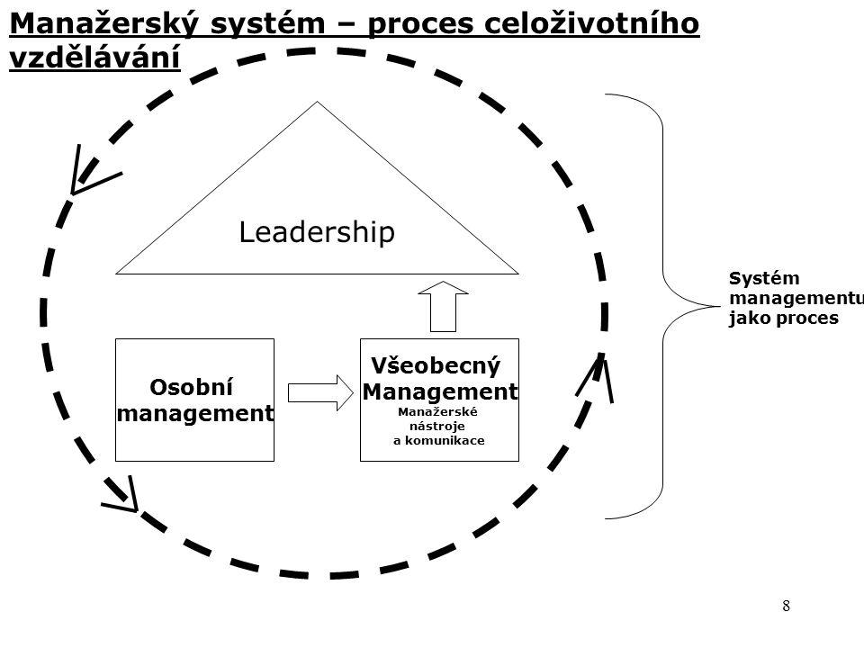 8 Leadership Osobní management Všeobecný Management Manažerské nástroje a komunikace Systém managementu jako proces Manažerský systém – proces celoživotního vzdělávání