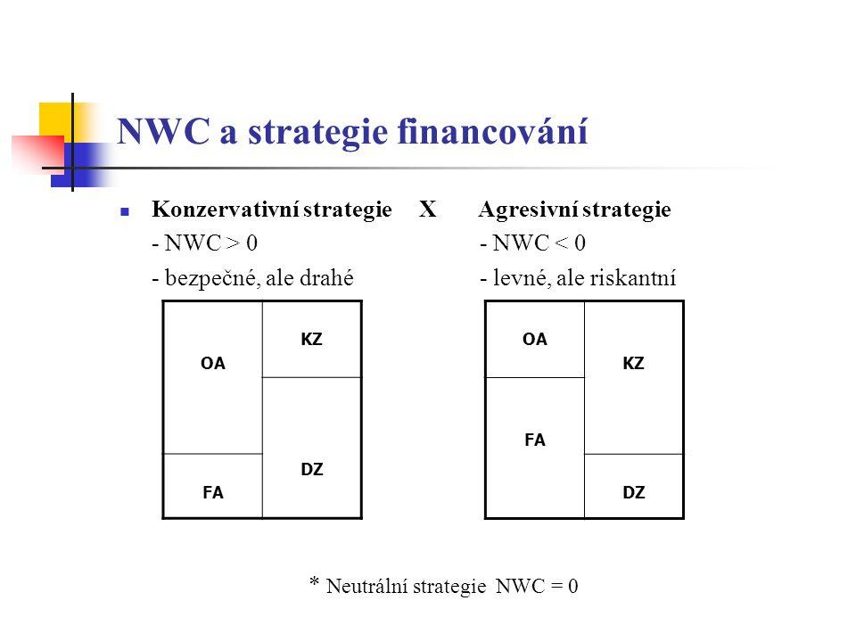 NWC a strategie financování Konzervativní strategie X Agresivní strategie - NWC > 0 - NWC < 0 - bezpečné, ale drahé - levné, ale riskantní * Neutrální