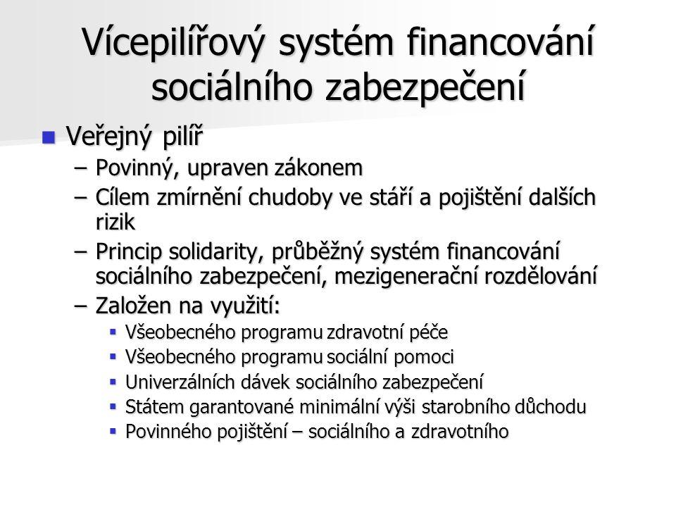 Vícepilířový systém financování sociálního zabezpečení Veřejný pilíř Veřejný pilíř –Povinný, upraven zákonem –Cílem zmírnění chudoby ve stáří a pojištění dalších rizik –Princip solidarity, průběžný systém financování sociálního zabezpečení, mezigenerační rozdělování –Založen na využití:  Všeobecného programu zdravotní péče  Všeobecného programu sociální pomoci  Univerzálních dávek sociálního zabezpečení  Státem garantované minimální výši starobního důchodu  Povinného pojištění – sociálního a zdravotního