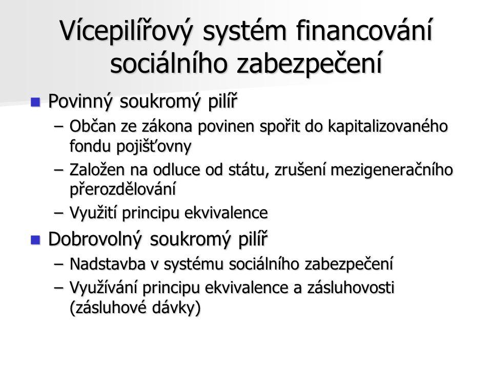Vícepilířový systém financování sociálního zabezpečení Povinný soukromý pilíř Povinný soukromý pilíř –Občan ze zákona povinen spořit do kapitalizovaného fondu pojišťovny –Založen na odluce od státu, zrušení mezigeneračního přerozdělování –Využití principu ekvivalence Dobrovolný soukromý pilíř Dobrovolný soukromý pilíř –Nadstavba v systému sociálního zabezpečení –Využívání principu ekvivalence a zásluhovosti (zásluhové dávky)