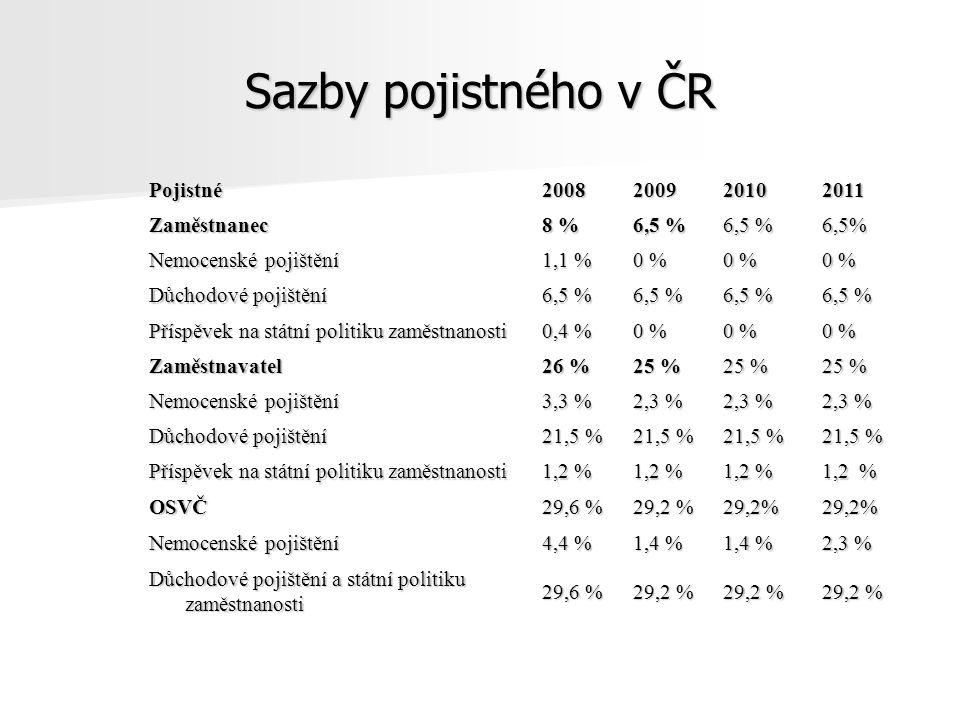 Sazby pojistného v ČR Pojistné2008200920102011 Zaměstnanec 8 % 6,5 % 6,5% Nemocenské pojištění 1,1 % 0 % Důchodové pojištění 6,5 % Příspěvek na státní politiku zaměstnanosti 0,4 % 0 % Zaměstnavatel 26 % 25 % Nemocenské pojištění 3,3 % 2,3 % 2,3 % Důchodové pojištění 21,5 % Příspěvek na státní politiku zaměstnanosti 1,2 % OSVČ29,6 % 29,2 % 29,2%29,2% Nemocenské pojištění 4,4 % 1,4 % 2,3 % Důchodové pojištění a státní politiku zaměstnanosti 29,6 % 29,2 %