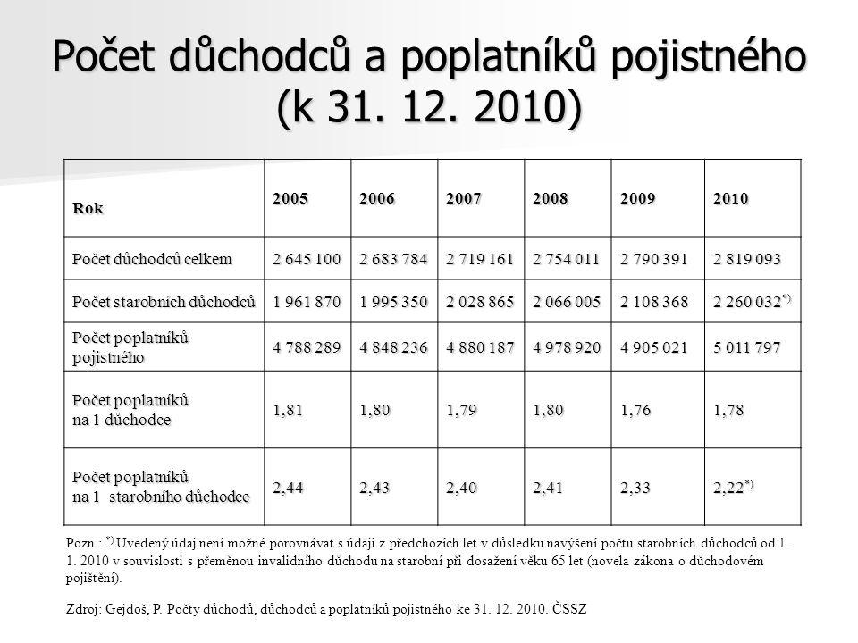 Počet důchodců a poplatníků pojistného (k 31.12.