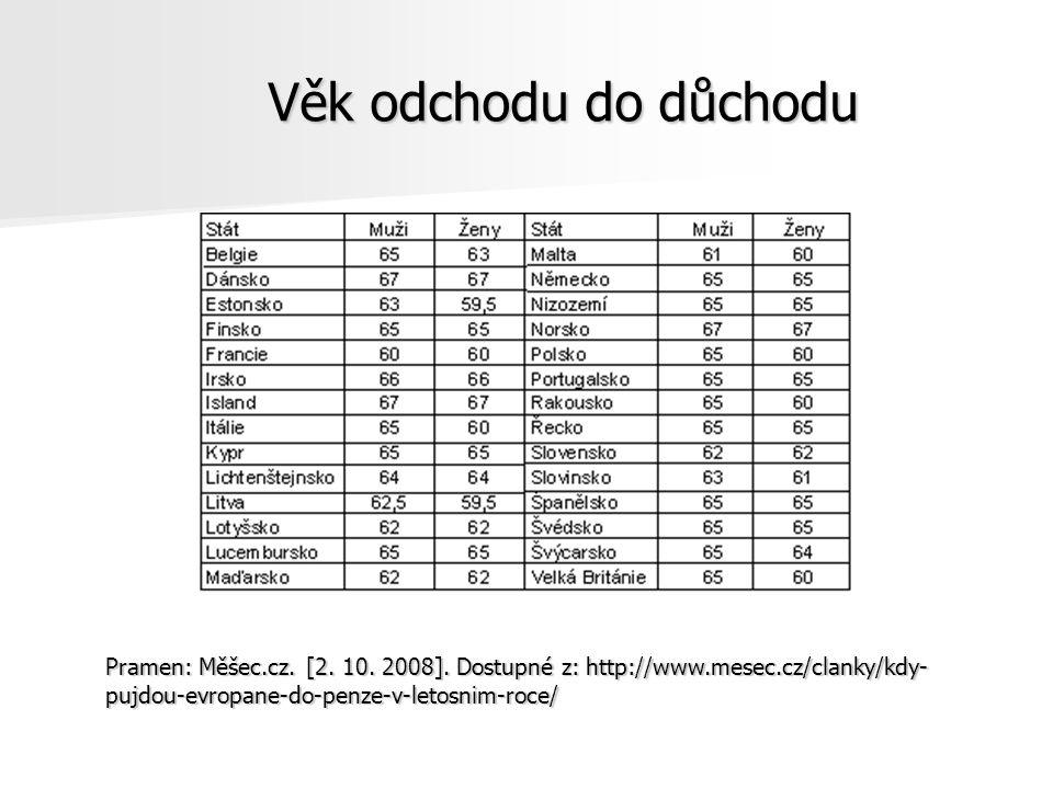 Věk odchodu do důchodu Pramen: Měšec.cz. [2. 10. 2008]. Dostupné z: http://www.mesec.cz/clanky/kdy- pujdou-evropane-do-penze-v-letosnim-roce/